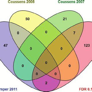 Research Paper: An Optimized Classification of Human